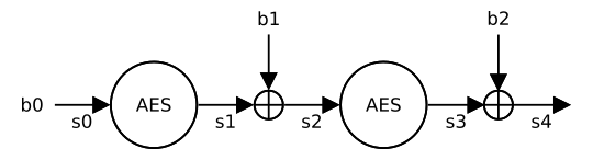 Diagram of the attack