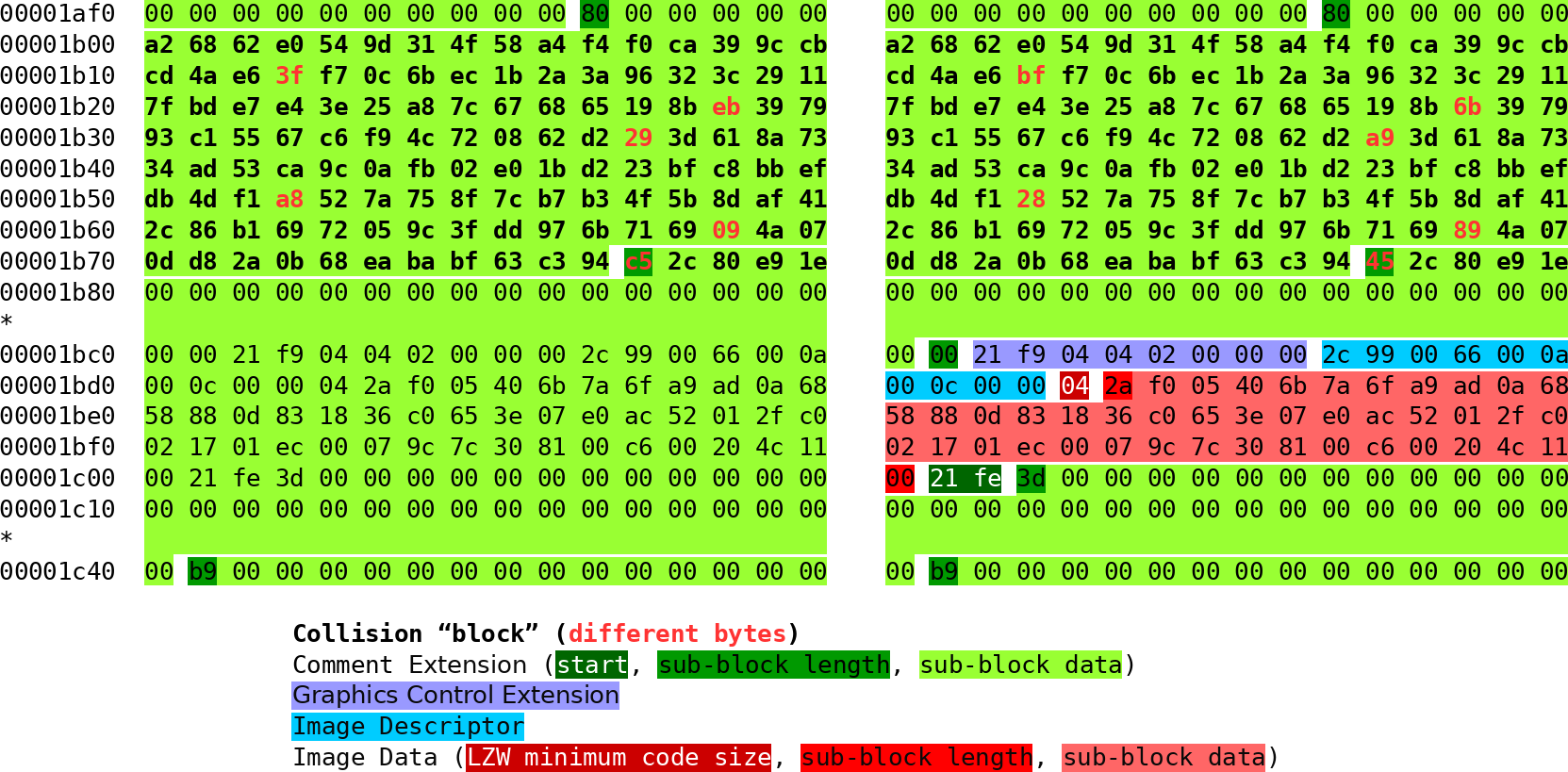 hexdump of two version of a character